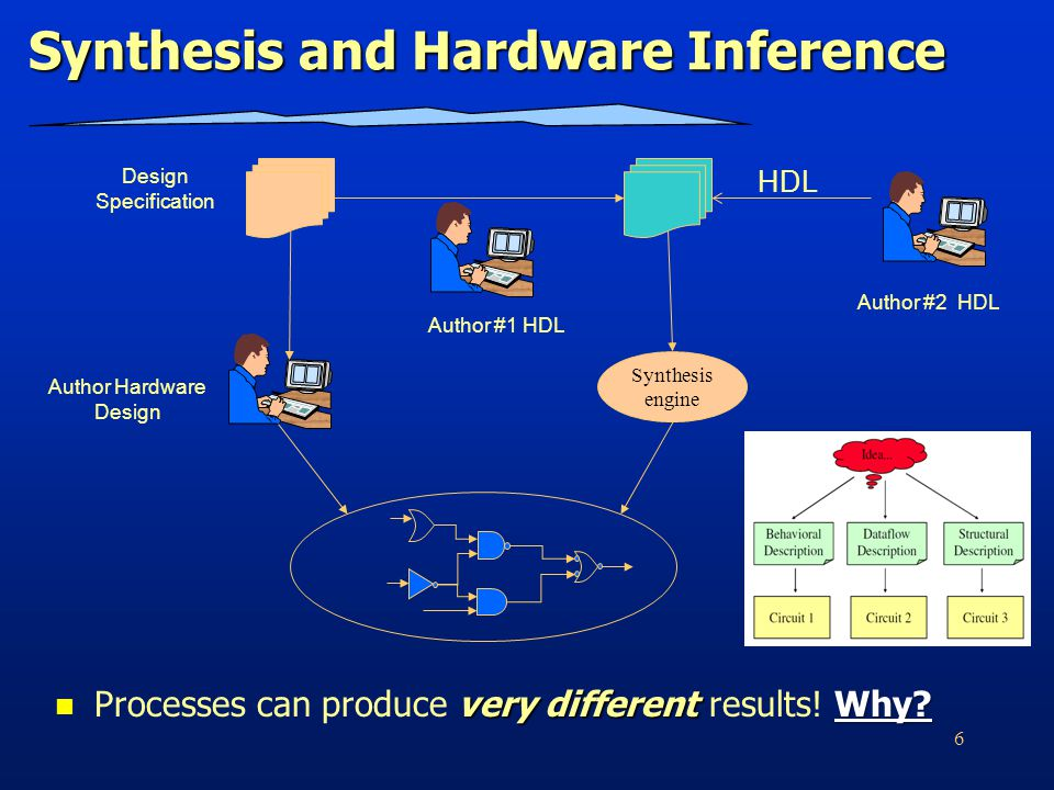 6 Synthesis and Hardware Inference very differentWhy.