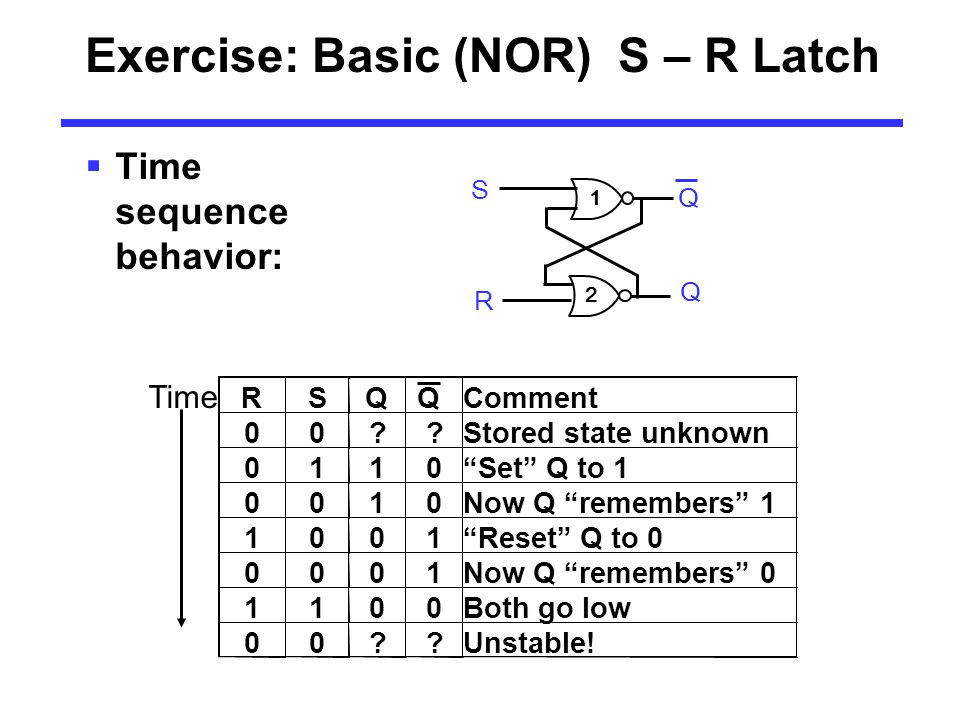 Exercise: Basic (NOR) S – R Latch  Time sequence behavior: RSQQComment 00 Stored state unknown 0110 Set Q to 1 0010Now Q remembers 1 1001 Reset Q to 0 0001Now Q remembers 0 1100Both go low 00 Unstable.