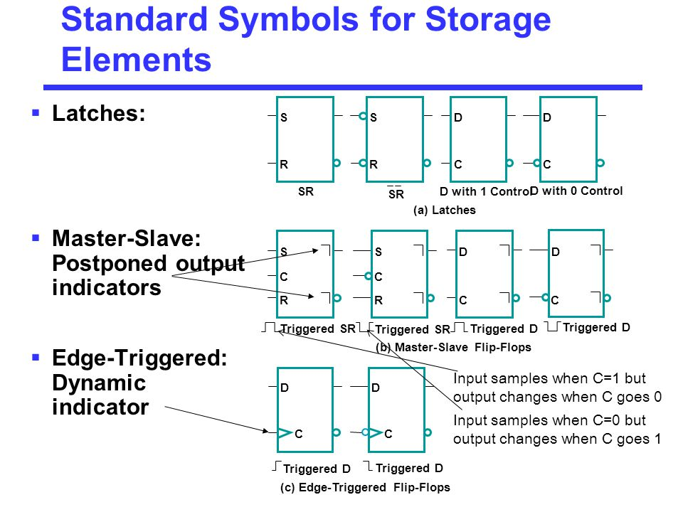 Standard Symbols for Storage Elements  Latches:  Master-Slave: Postponed output indicators  Edge-Triggered: Dynamic indicator D with 0 Control Triggered D Input samples when C=1 but output changes when C goes 0 Input samples when C=0 but output changes when C goes 1