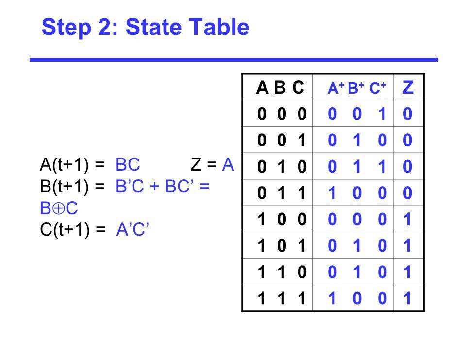Step 2: State Table A B C A + B + C + Z 0 0 0 0 0 1 0 0 1 0 0 0 1 1 0 1 0 0 0 0 0 0 1 1 0 1 0 1 0 1 1 1 0 0 1 0 1 1 1 1 1 0 0 1 A(t+1) = BC Z = A B(t+1) = B'C + BC' = B  C C(t+1) = A'C'