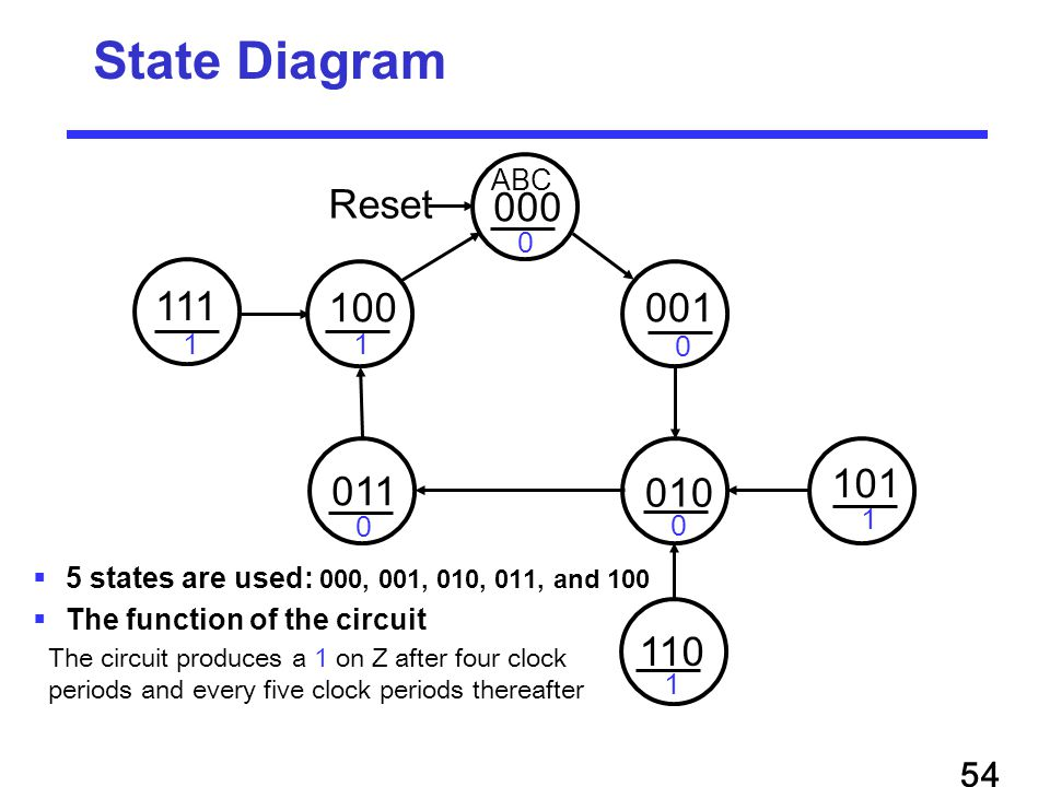  5 states are used: 000, 001, 010, 011, and 100  The function of the circuit State Diagram 000 011 010 001100 101 110 111 Reset ABC 0 0 0 0 11 1 1 The circuit produces a 1 on Z after four clock periods and every five clock periods thereafter 54