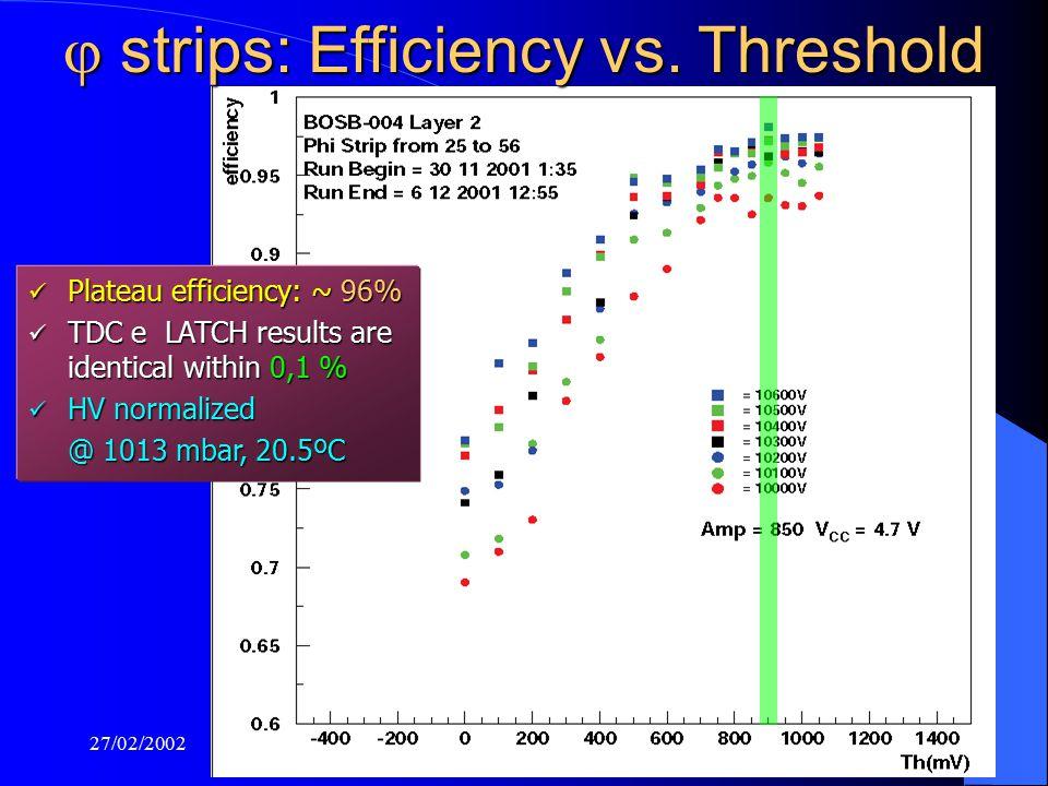 27/02/2002M.D.P. - ATLAS Muon Week12  strips: Efficiency vs.