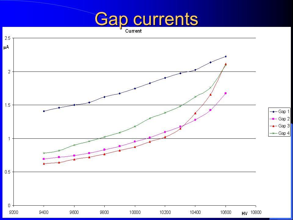 27/02/2002M.D.P. - ATLAS Muon Week5 Gap currents