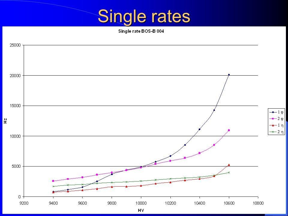 27/02/2002M.D.P. - ATLAS Muon Week6 Single rates