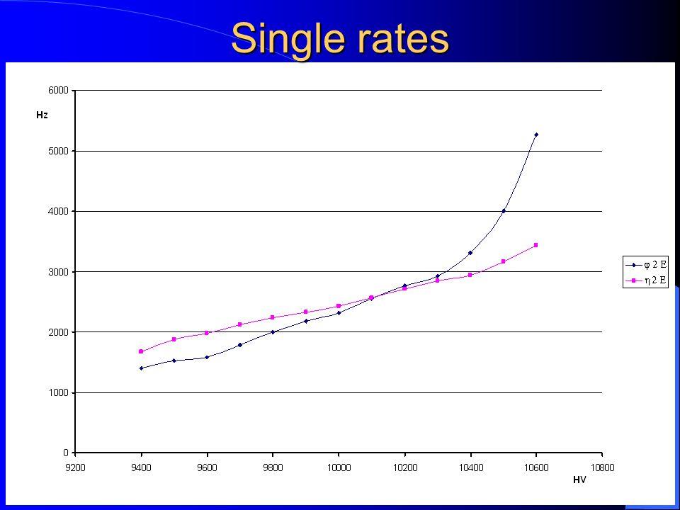 27/02/2002M.D.P. - ATLAS Muon Week7 Single rates