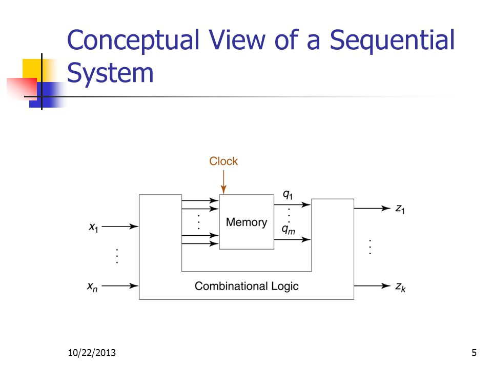 10/22/20135 Conceptual View of a Sequential System