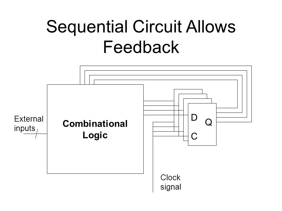 Sequential Circuit Allows Feedback Combinational Logic D C Q External inputs Clock signal