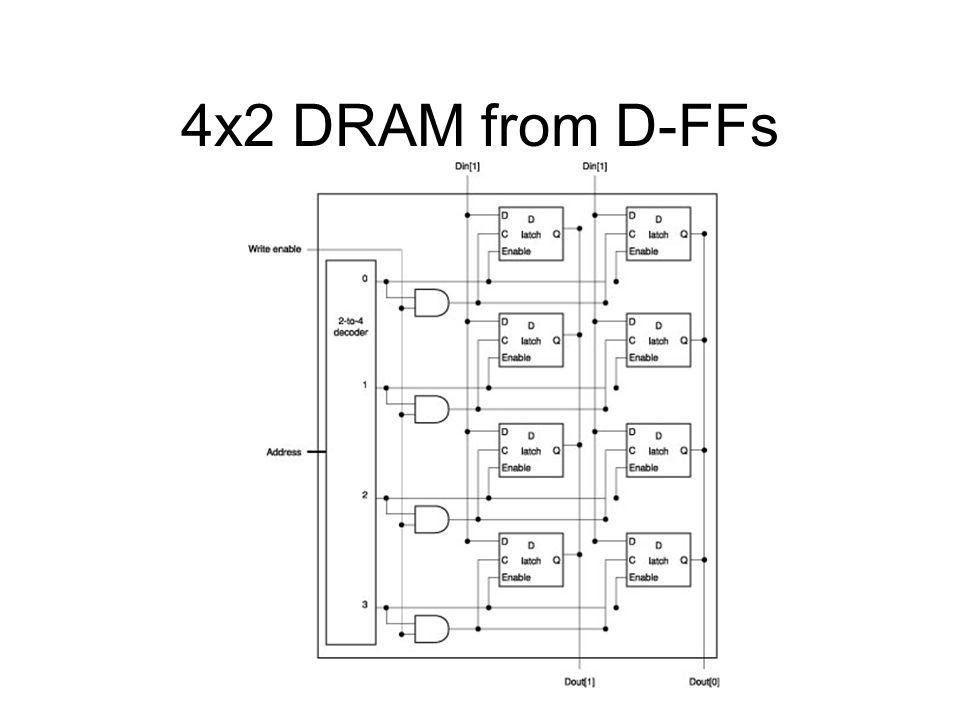 4x2 DRAM from D-FFs