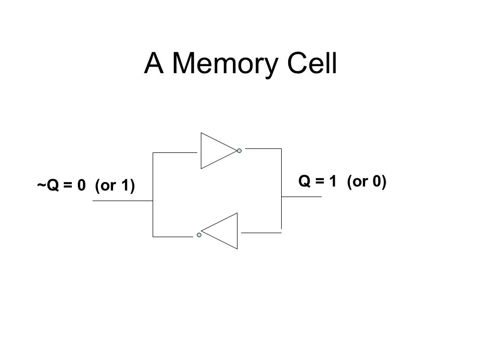 A Memory Cell ~Q = 0 (or 1) Q = 1 (or 0)