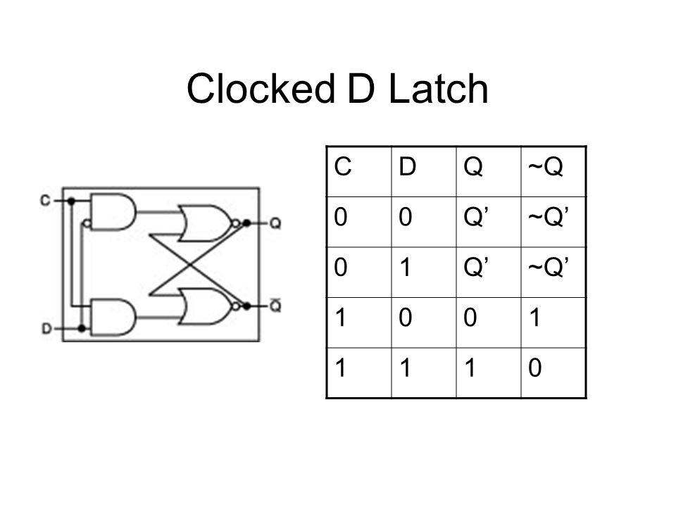 Clocked D Latch CDQ~Q 00Q'~Q' 01Q'~Q' 1001 1110