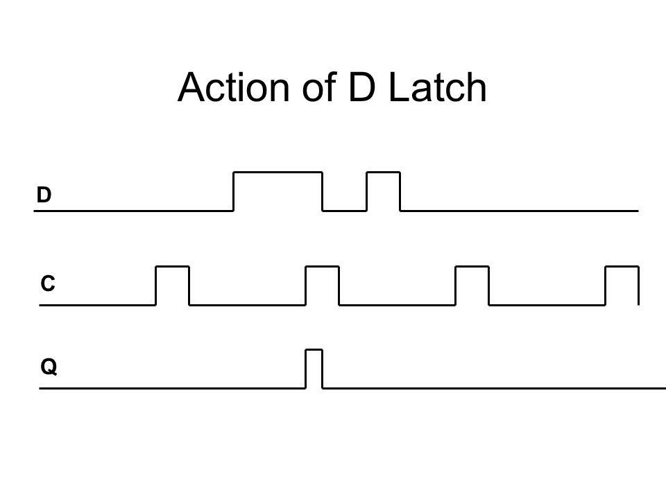 Action of D Latch D C Q