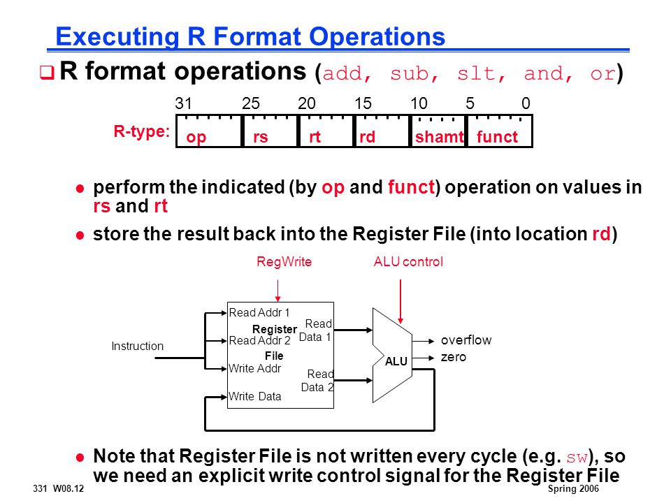331 W08.12Spring 2006 Executing R Format Operations  R format operations ( add, sub, slt, and, or ) l perform the indicated (by op and funct) operati