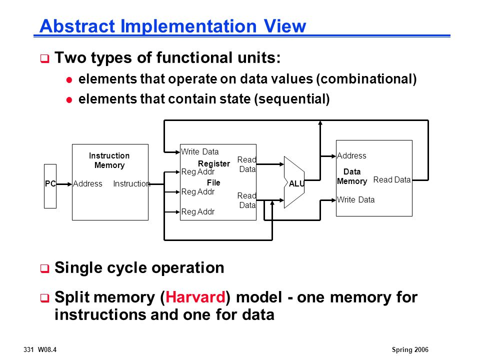 331 W08.4Spring 2006 Abstract Implementation View  Two types of functional units: l elements that operate on data values (combinational) l elements t