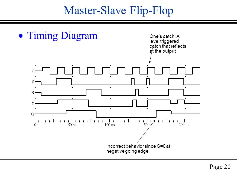 Page 20 Master-Slave Flip-Flop  Timing Diagram One's catch: A level triggered catch that reflects at the output Incorrect behavior since S=0 at negative going edge