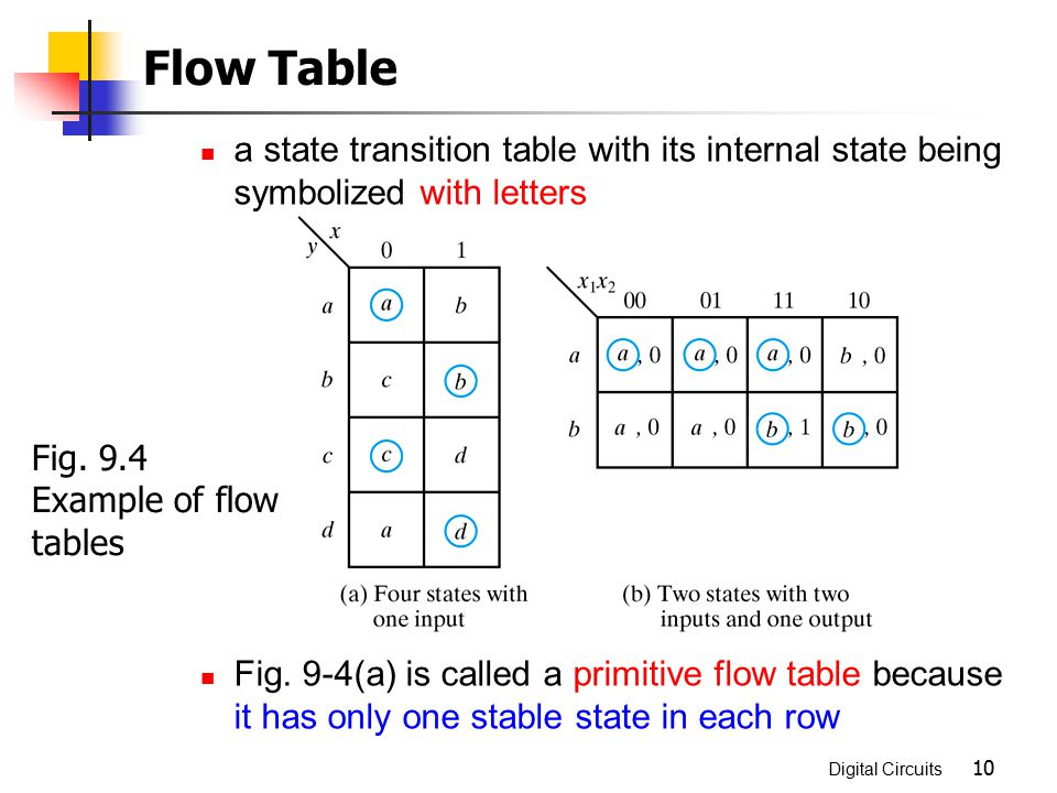 Digital Circuits 10 a state transition table with its internal state being symbolized with letters Fig. 9-4(a) is called a primitive flow table becaus
