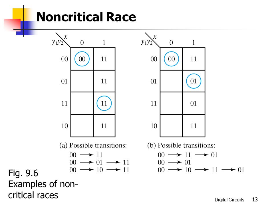 Digital Circuits 13 Fig. 9.6 Examples of non- critical races Noncritical Race