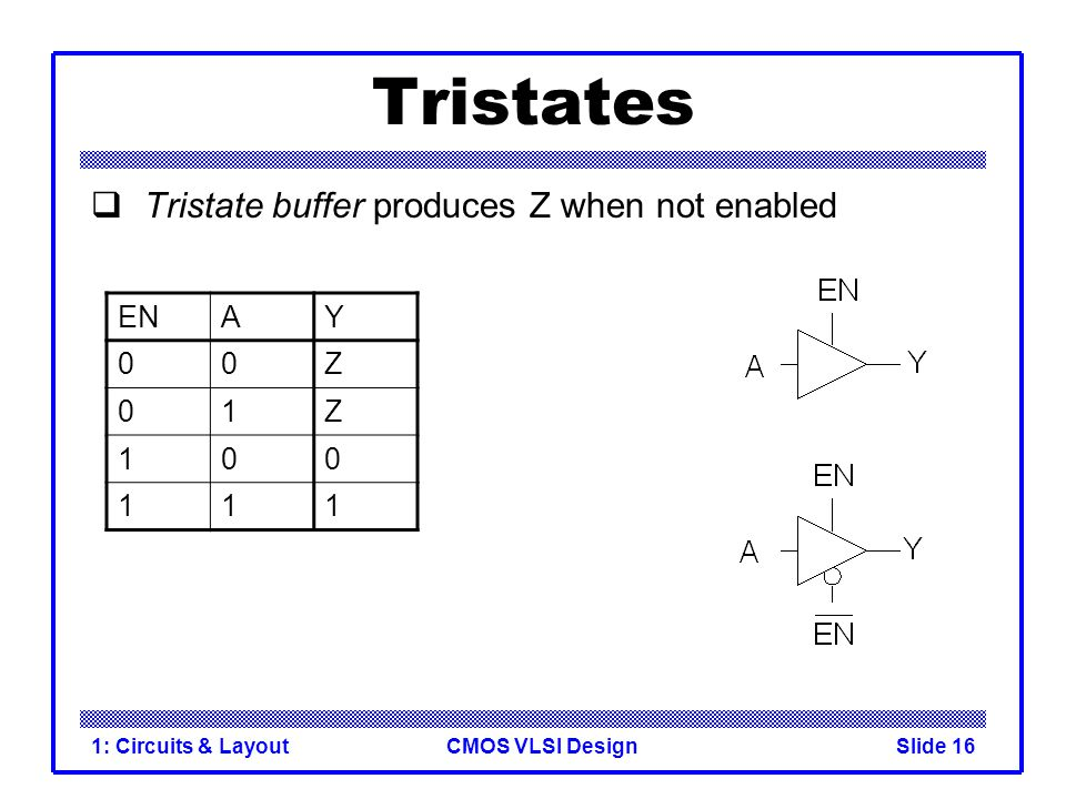 CMOS VLSI Design1: Circuits & LayoutSlide 16 Tristates  Tristate buffer produces Z when not enabled ENAY 00Z 01Z 100 111