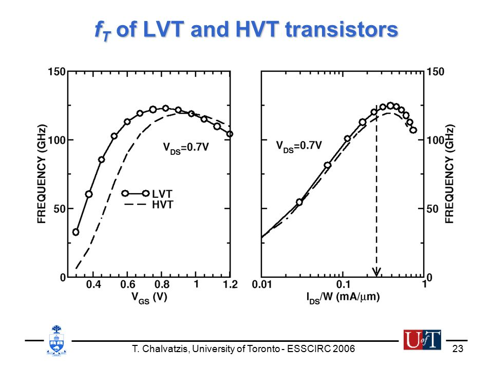 T. Chalvatzis, University of Toronto - ESSCIRC 200623 f T of LVT and HVT transistors