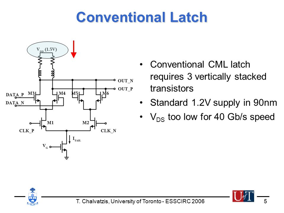 T. Chalvatzis, University of Toronto - ESSCIRC 20065 Conventional Latch Conventional CML latch requires 3 vertically stacked transistors Standard 1.2V