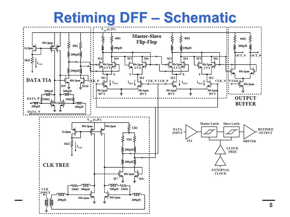T. Chalvatzis, University of Toronto - ESSCIRC 20068 Retiming DFF – Schematic