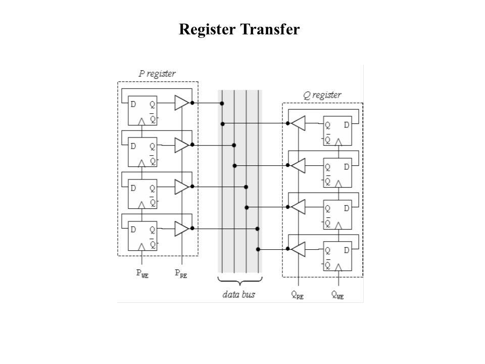 Register Transfer
