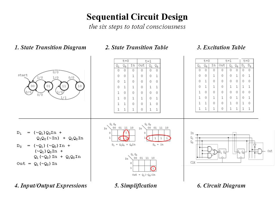 Sequential Circuit Design the six steps to total consciousness 1. State Transition Diagram2. State Transition Table3. Excitation Table 4. Input/Output