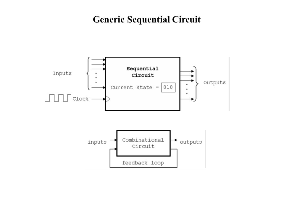 Step 6: Circuit Design D 1 = Q 1 Q 0 + Q 0 In D 0 = In Out = Q 1 (~Q 0 )In The simplified expressions represent the combinational circuits used to apply the necessary logical values to the Q 0 and Q 0 inputs of the flip-flops and the form of the output function, Out.