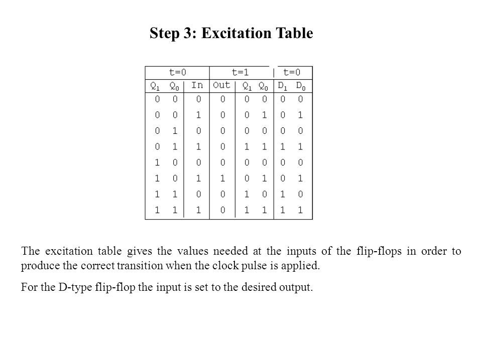 Step 3: Excitation Table The excitation table gives the values needed at the inputs of the flip-flops in order to produce the correct transition when