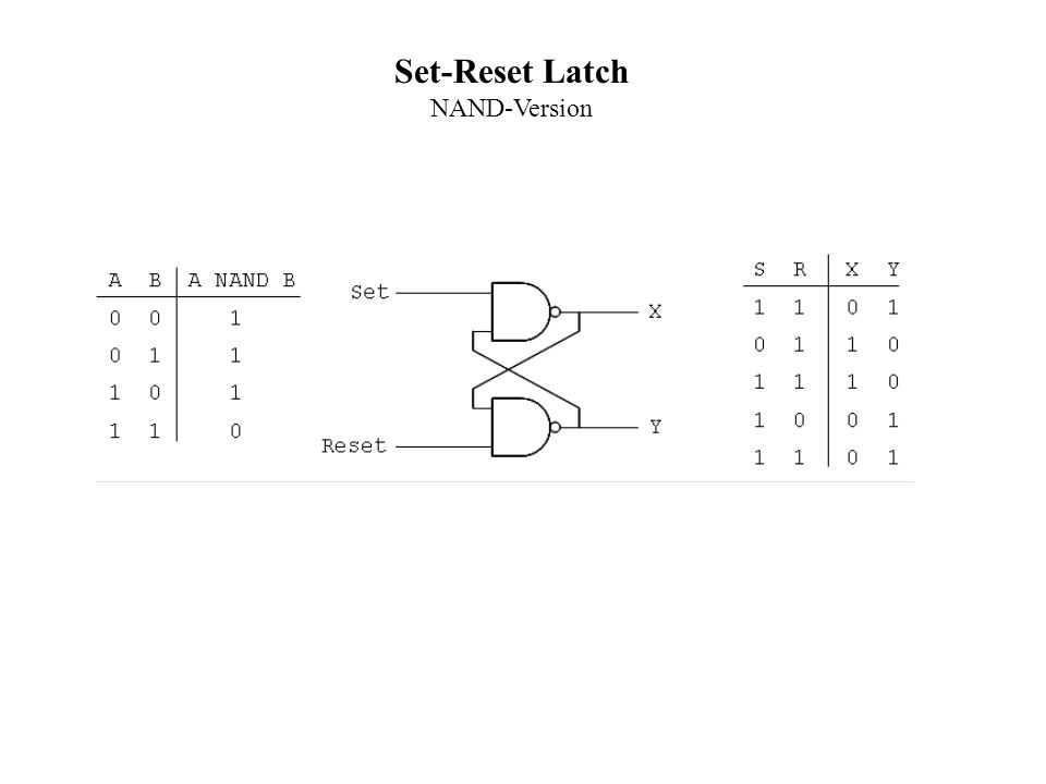 Set-Reset Latch NAND-Version