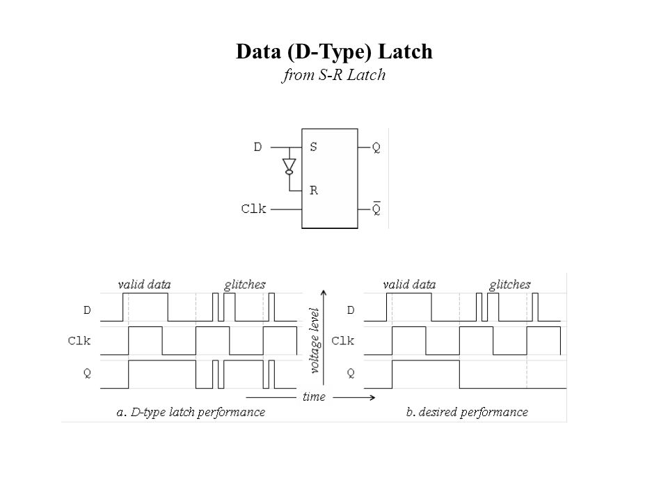 Data (D-Type) Latch from S-R Latch