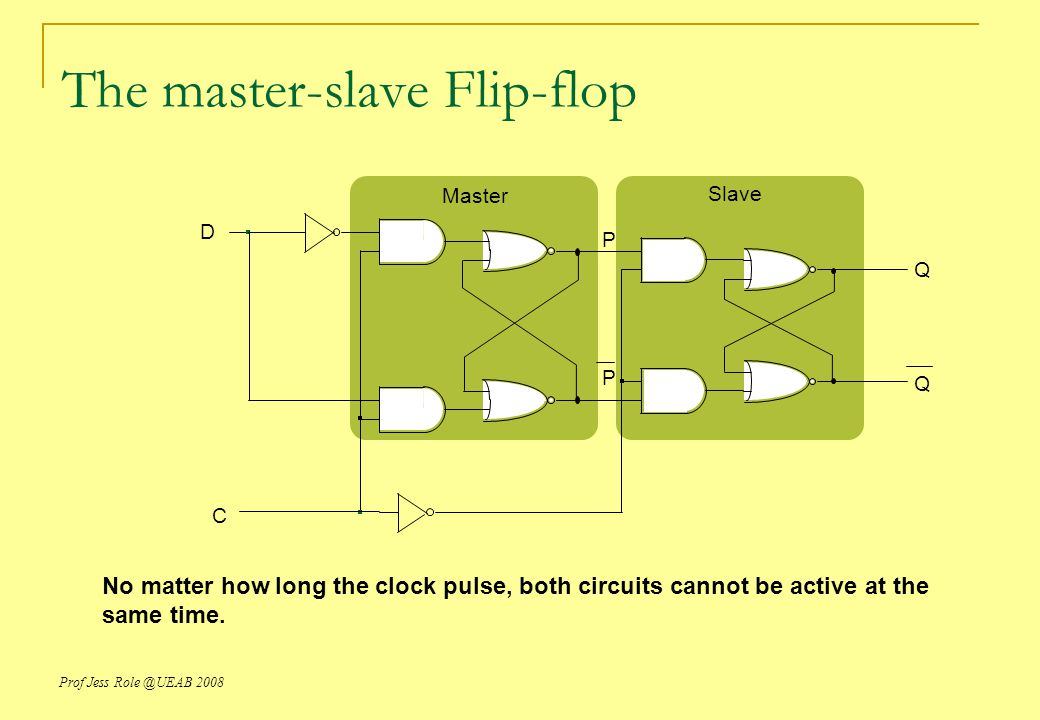 Prof Jess Role @UEAB 2008 The master-slave Flip-flop D C Q Q Master Slave P P No matter how long the clock pulse, both circuits cannot be active at the same time.