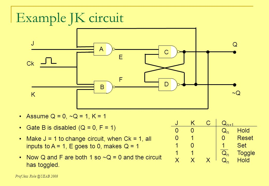 Prof Jess Role @UEAB 2008 Example JK circuit JKCQ n+1 00  Q n Hold 01  0Reset 10  1Set 11  Q n Toggle XXXQ n Hold J K Ck Q ~Q F E A B C D Assume Q = 0, ~Q = 1, K = 1 Gate B is disabled (Q = 0, F = 1) Make J = 1 to change circuit, when Ck = 1, all inputs to A = 1, E goes to 0, makes Q = 1 Now Q and F are both 1 so ~Q = 0 and the circuit has toggled.