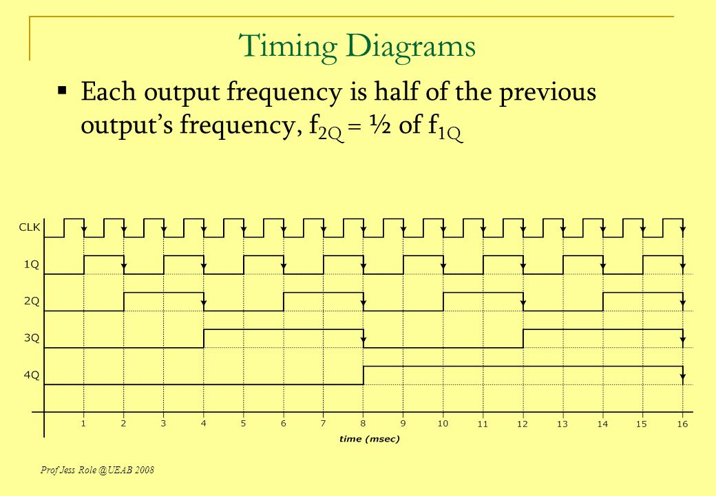 Prof Jess Role @UEAB 2008 Timing Diagrams  Each output frequency is half of the previous output's frequency, f 2Q = ½ of f 1Q
