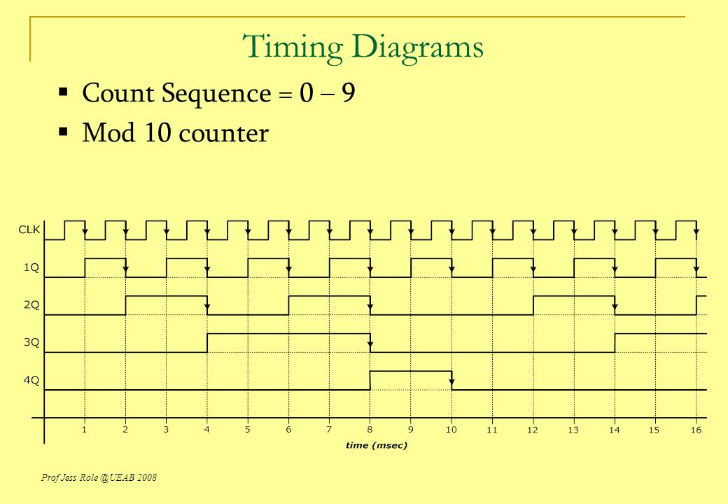 Prof Jess Role @UEAB 2008 Timing Diagrams  Count Sequence = 0 – 9  Mod 10 counter