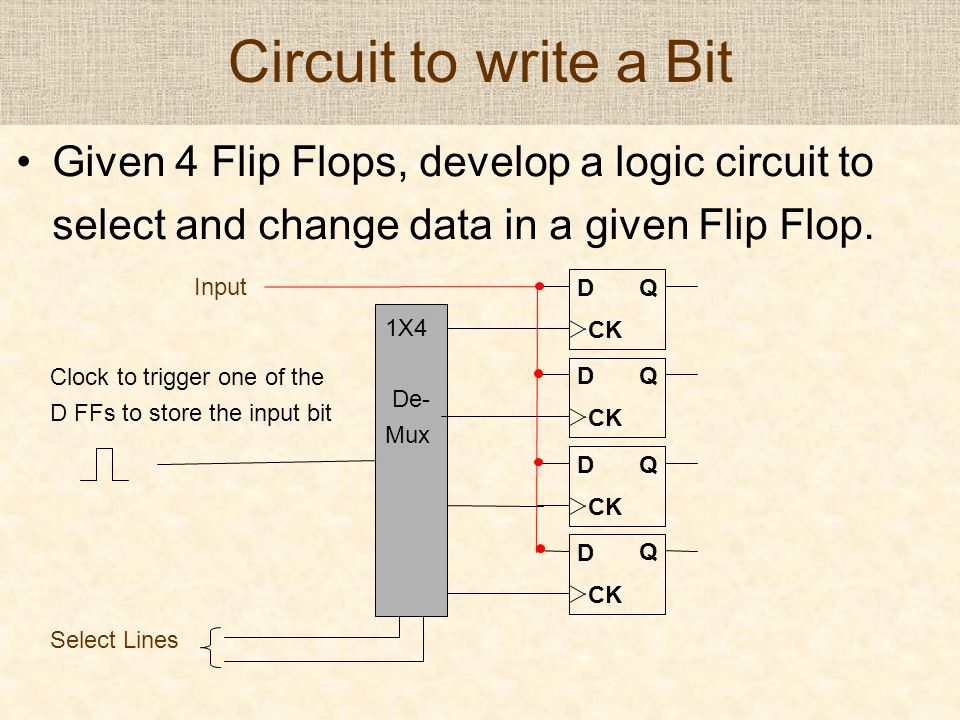 Circuit to write a Bit D Q CK Given 4 Flip Flops, develop a logic circuit to select and change data in a given Flip Flop. D Q CK D Q D Q Select Lines