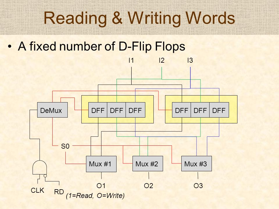 Reading & Writing Words A fixed number of D-Flip Flops I1 I2 I3 DFF Mux #1Mux #2Mux #3 O1 O2 O3 S0 DeMux CLK RD (1=Read, O=Write)