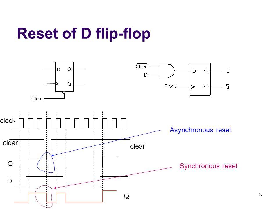 10 Reset of D flip-flop D Q Q Clear Asynchronous reset Synchronous reset clock clear Q D Q