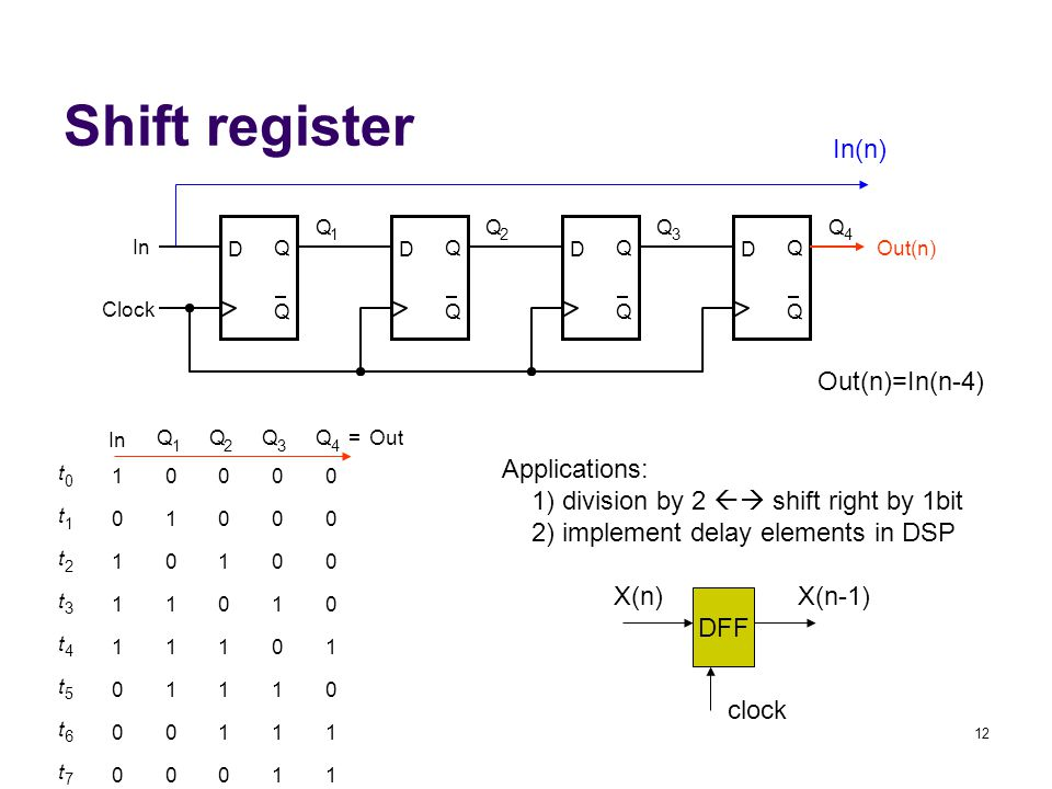 12 Shift register D Q Q Clock D Q Q D Q Q D Q Q In Out(n) Q 1 Q 2 Q 3 Q 4 t 0 t 1 t 2 t 3 t 4 t 5 t 6 t 7 1 0 1 1 1 0 0 0 0 1 0 1 1 1 0 0 0 0 1 0 1 1 1 0 0 0 0 1 0 1 1 1 0 0 0 0 1 0 1 1 Q 1 Q 2 Q 3 Q 4 Out= In Applications: 1) division by 2  shift right by 1bit 2) implement delay elements in DSP In(n) Out(n)=In(n-4) DFF X(n)X(n-1) clock