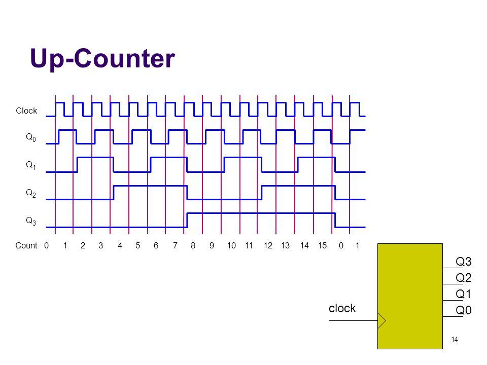 14 Up-Counter Clock Q 0 Q 1 Q 2 Count01235912140 Q 3 4687101113151 Q3 Q2 Q1 Q0 clock