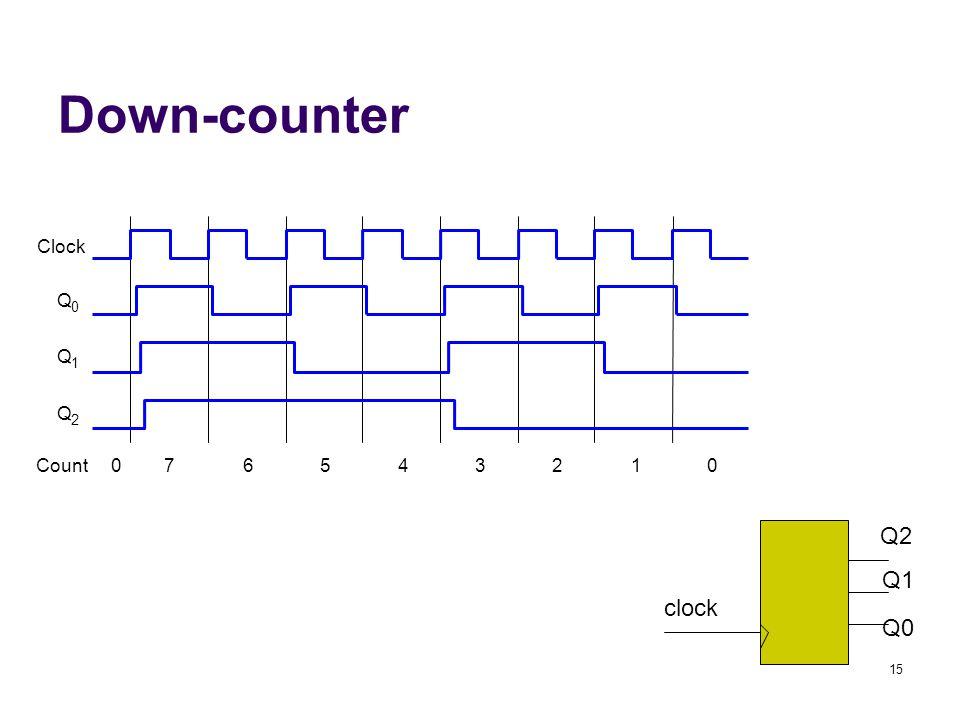 15 Down-counter Clock Q 0 Q 1 Q 2 Count076543210 clock Q2 Q1 Q0