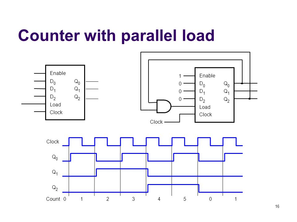 16 Counter with parallel load Enable Q 0 Q 1 Q 2 D 0 D 1 D 2 Load Clock Enable Q 0 Q 1 Q 2 D 0 D 1 D 2 Load Clock Count Q 0 Q 1 Q 2