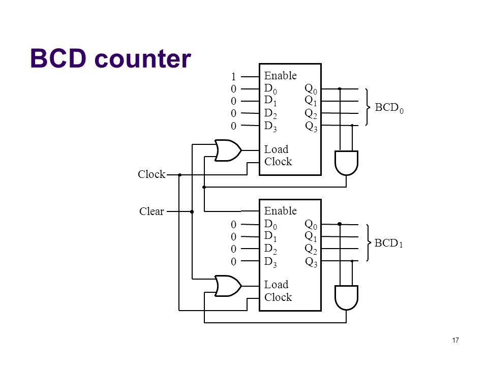 17 BCD counter Enable Q 0 Q 1 Q 2 D 0 D 1 D 2 Load Clock 1 0 0 0 Q 3 0 D 3 Enable Q 0 Q 1 Q 2 D 0 D 1 D 2 Load Clock 0 0 0 Q 3 0 D 3 BCD 0 1 Clear