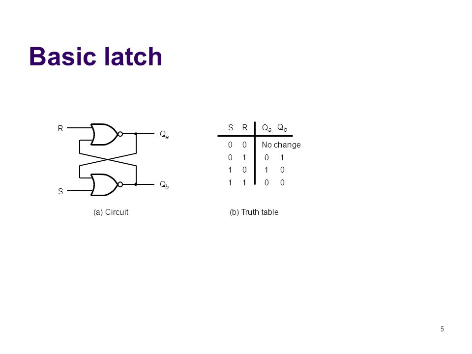 5 Basic latch SRQ a Q b 00 01 10 11 No change 01 10 00 (a) Circuit(b) Truth table Q a Q b R S