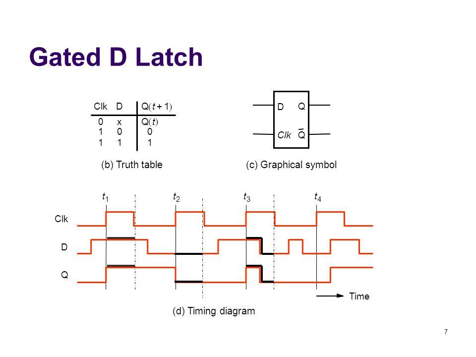 7 Gated D Latch D Q QClk D 0 1 1 x 0 1 0 1 Qt1+  Qt  (b) Truth table(c) Graphical symbol t 1 t 2 t 3 t 4 Time Clk D Q (d) Timing diagram