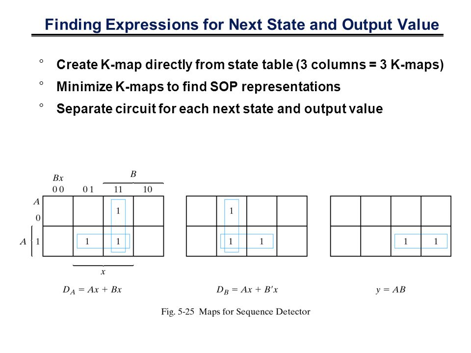 Finding Expressions for Next State and Output Value °Create K-map directly from state table (3 columns = 3 K-maps) °Minimize K-maps to find SOP repres