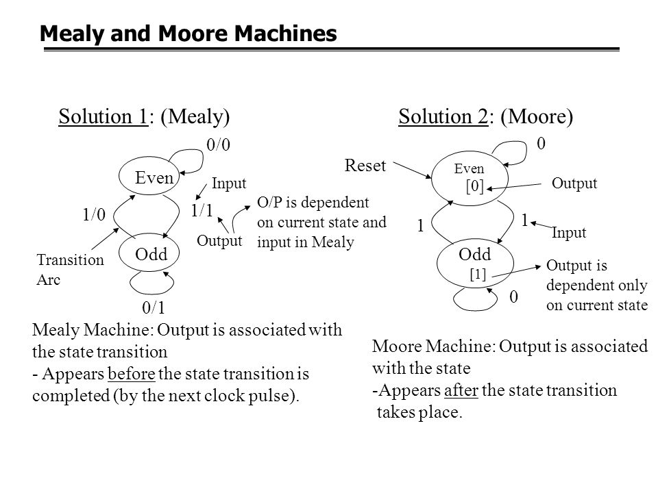 Mealy and Moore Machines Solution 1: (Mealy) 0/0 Even Odd 1/1 1/0 0/1 0 Even 1 1 0 Reset [0] Odd [1] Output Input Output Input Transition Arc Output i