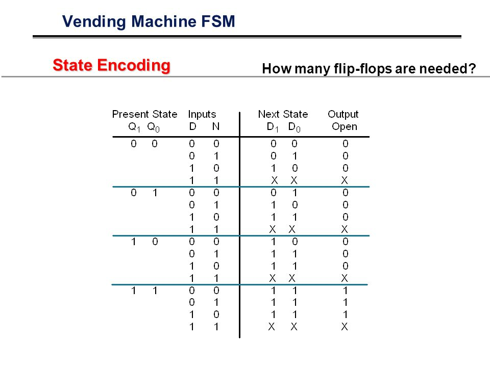 Vending Machine FSM State Encoding How many flip-flops are needed?