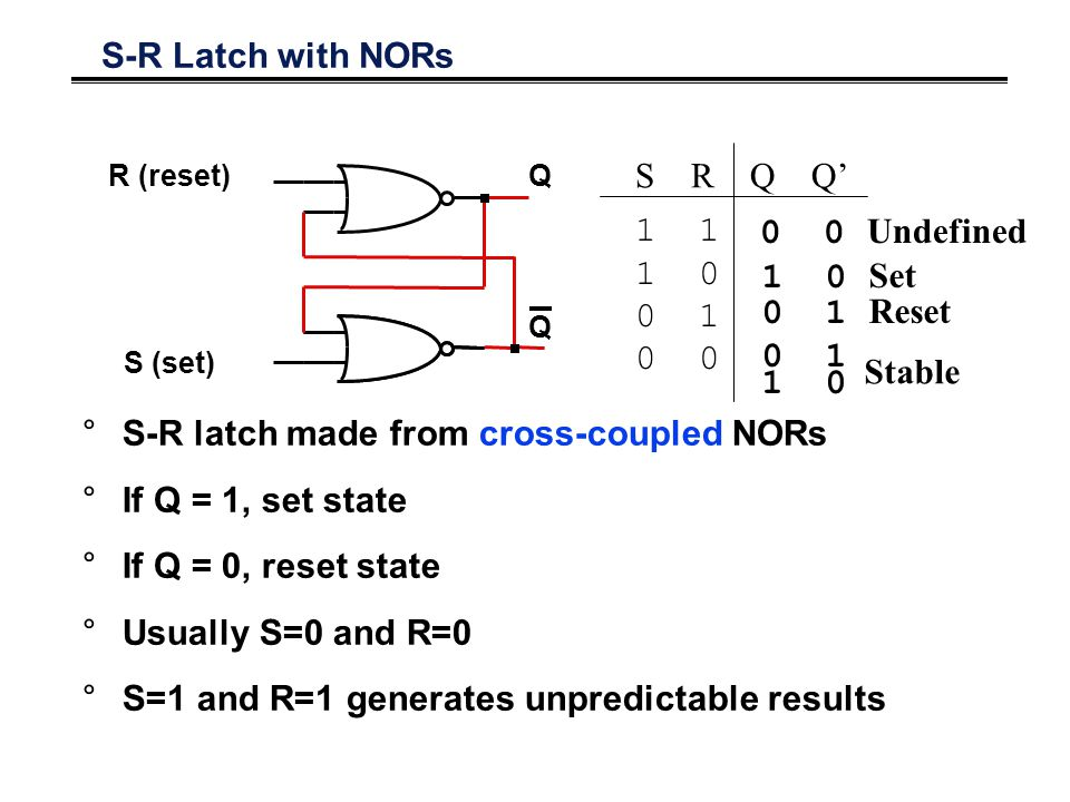 S-R Latch with NORs 1 1 0 0 1 0 S R Q Q' 0 1 1 0 Set 1 0 Stable 0 1 Reset 0 0 Undefined R (reset) Q Q S (set) °S-R latch made from cross-coupled NORs