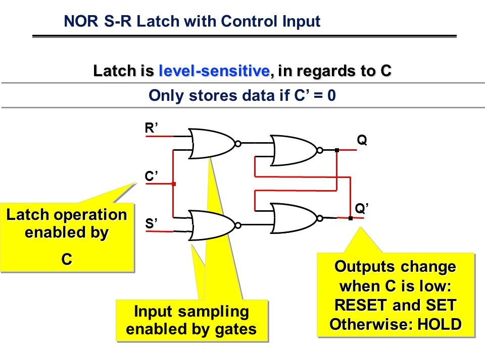 Latch operation enabled by C C Input sampling enabled by gates NOR S-R Latch with Control Input R' S' Q' Q C' Outputs change when C is low: RESET and
