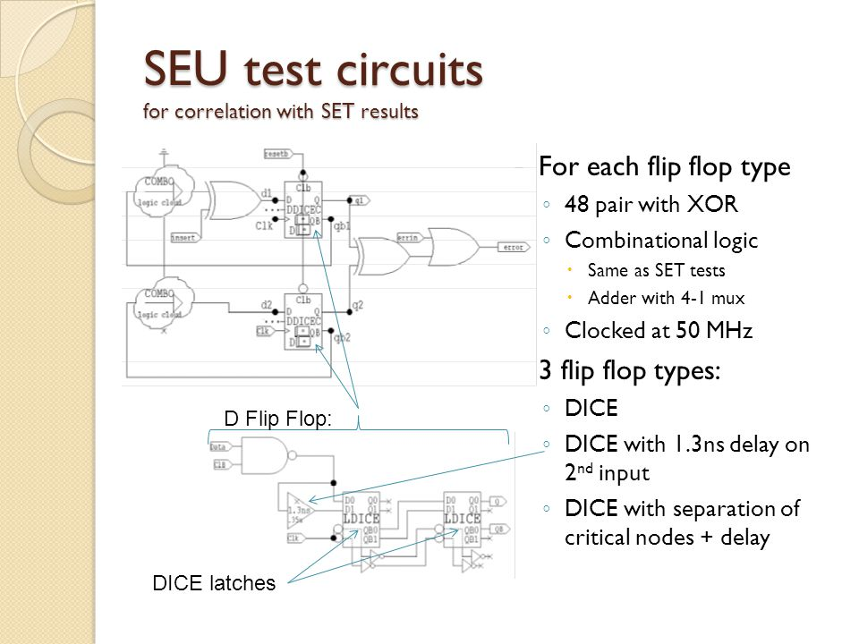SEU test circuits for correlation with SET results For each flip flop type ◦ 48 pair with XOR ◦ Combinational logic  Same as SET tests  Adder with 4-1 mux ◦ Clocked at 50 MHz 3 flip flop types: ◦ DICE ◦ DICE with 1.3ns delay on 2 nd input ◦ DICE with separation of critical nodes + delay DICE latches D Flip Flop: